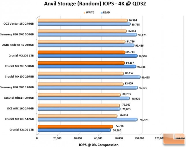 Anvil IOPS Chart