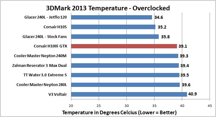 Corsair H100i GTX - 3DMark 2013 OC Temperature