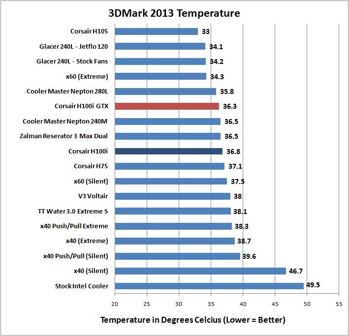 Corsair H100i GTX - 3DMark 2013 Temperature