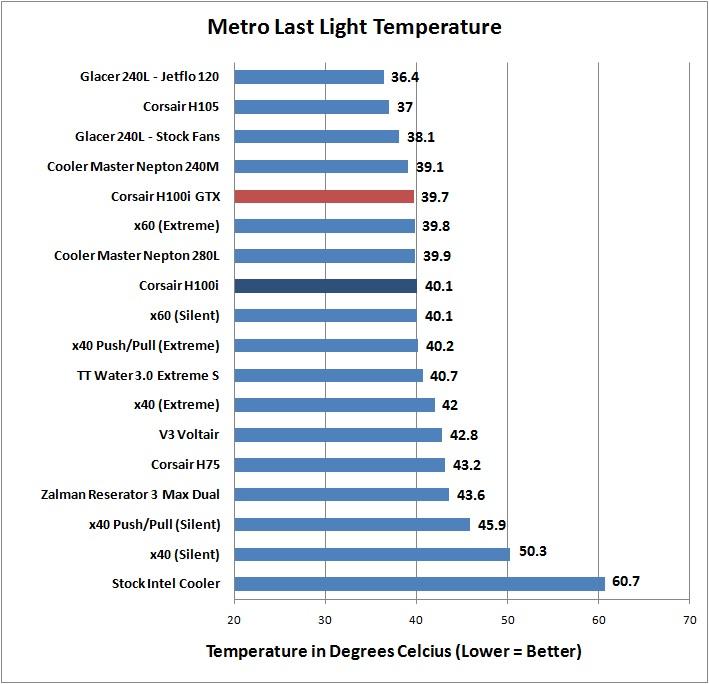 Corsair H100i GTX - Metro Last Light Temperature