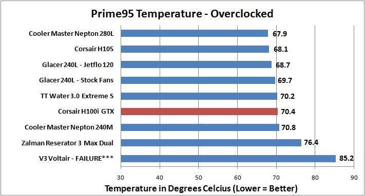 Corsair H100i GTX - Prime95 OC Temperature