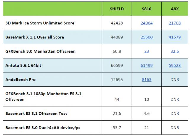 SHIELD-Console-Scores