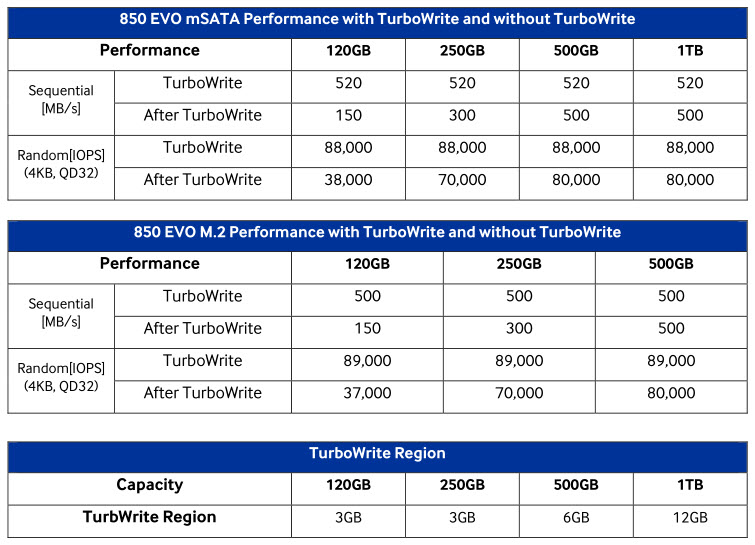 Samsung 850 EVO mSATA and M 2 SSD Review - Legit ReviewsThe