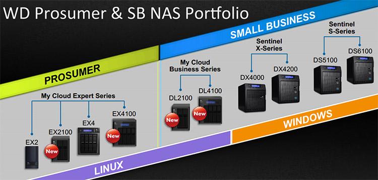 WD My Cloud DL4100 Business NAS Review - Legit ReviewsWD's