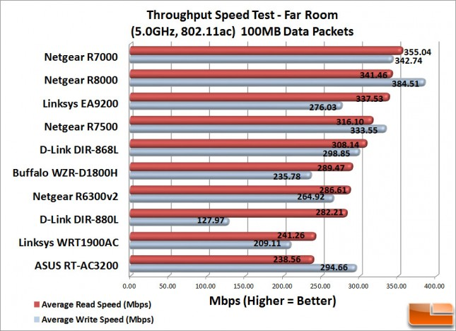 RT-AC3200_FarRoom_100MB