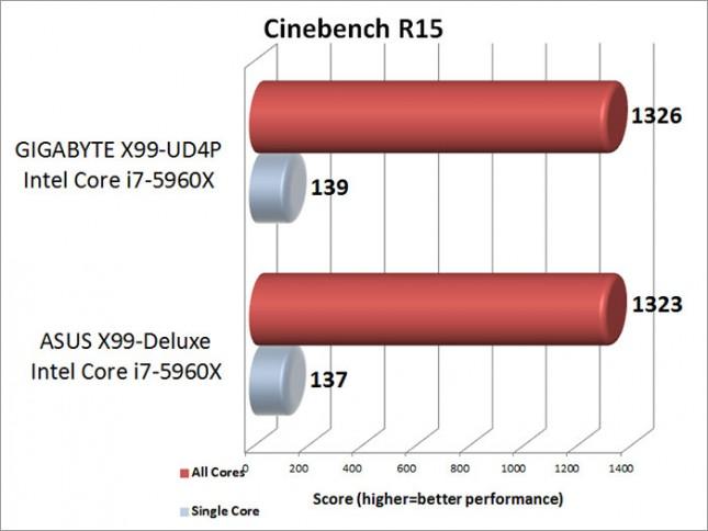 cinebench-r15-benchmark