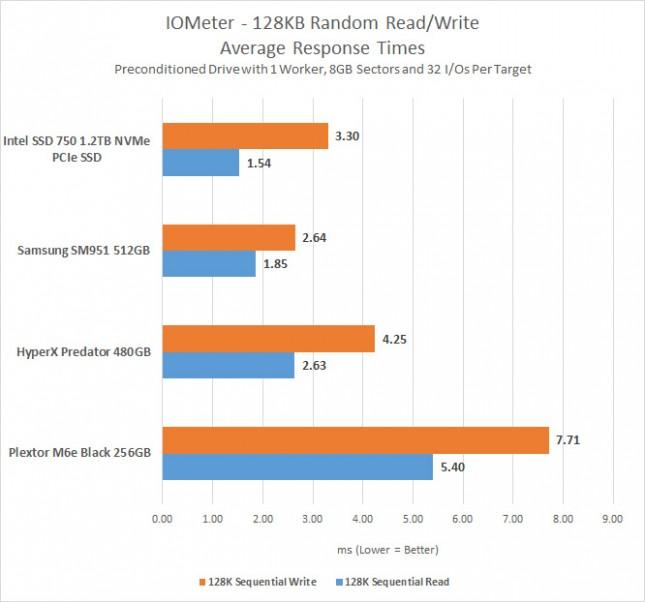 iometer-random-ms
