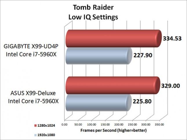 tomb-raider-low-iq