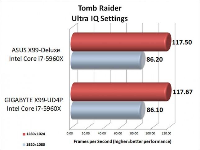 tomb-raider-ultra-iq