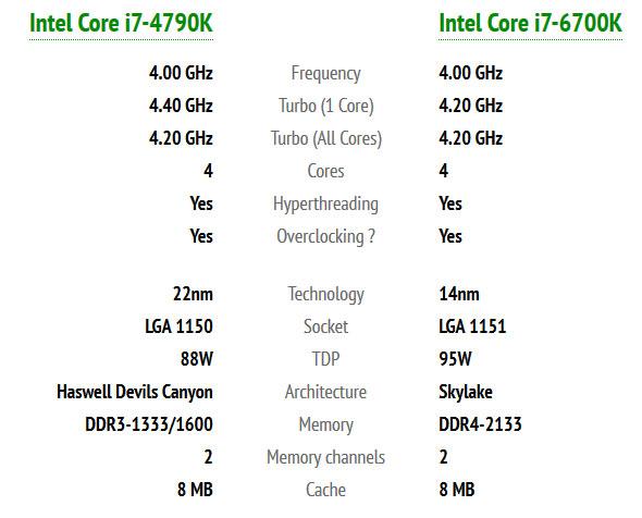 Intel Core i7-6700k specs