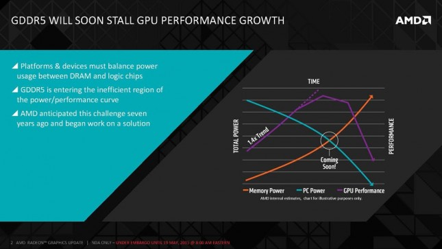 AMD High Bandwidth Memory