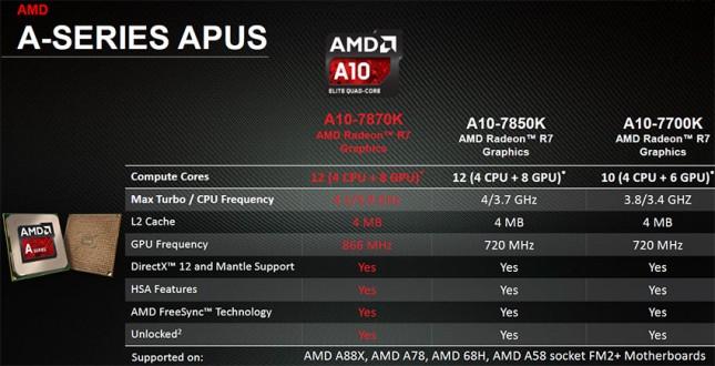 amd A10-7870k Specs