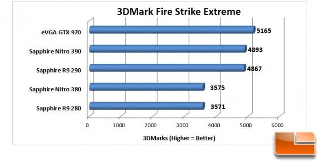 Sapphire-Nitro-380-+-390-Charts-3DMark-Overall
