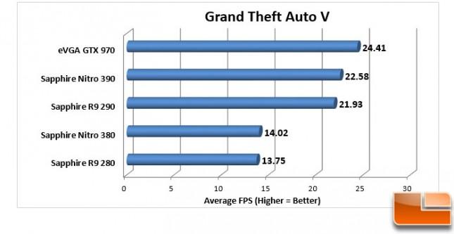 Sapphire-Nitro-380-+-390-Charts-GTA-V