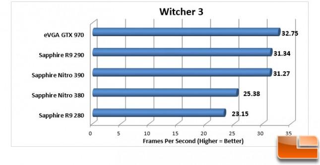 Sapphire-Nitro-380-+-390-Charts-Witcher-3