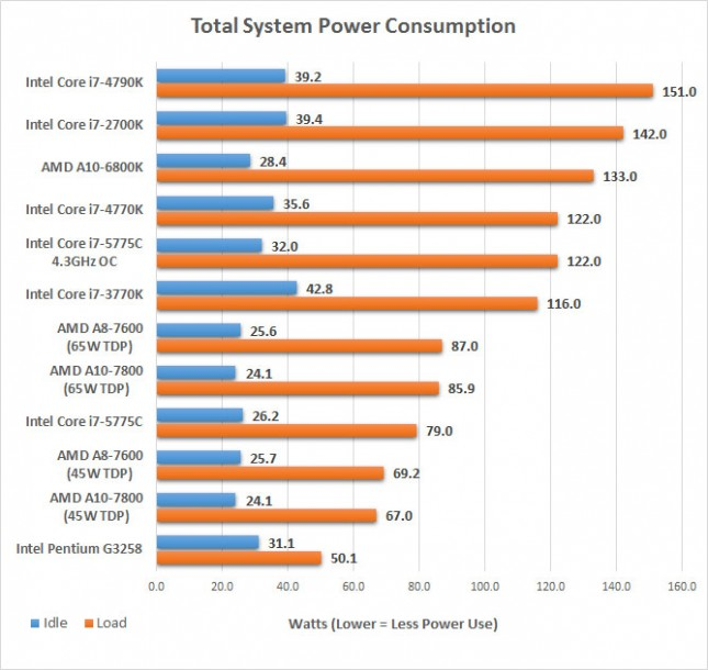 power consumption 5775c