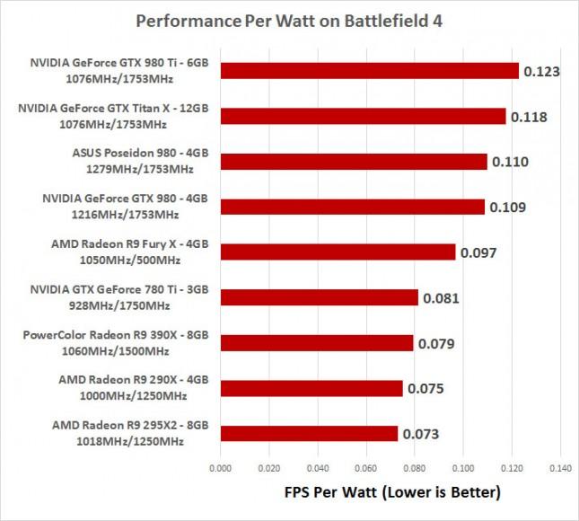 Performance Per Watt Fury X