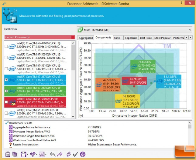 Gigabyte-Brix-BXi5H-Benchmarks-Sandra-Arithmetic