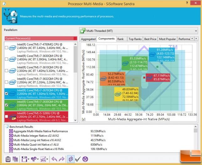 Gigabyte-Brix-BXi5H-Benchmarks-Sandra-Multi-Media