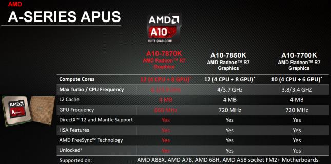AMD APU Lineup 2015