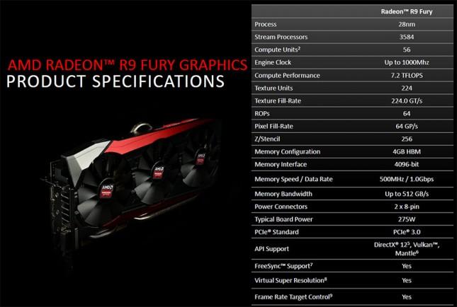 AMD Radeon R9 Fury Specs