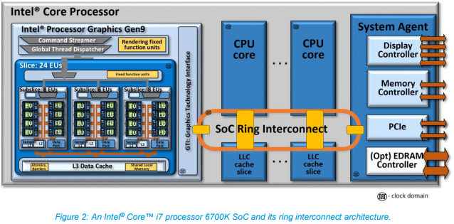 Intel Core i7-6700k ring architecture