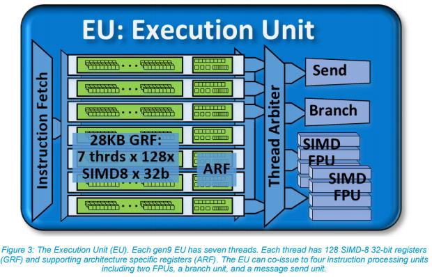 Intel Gen9 Execution Unit
