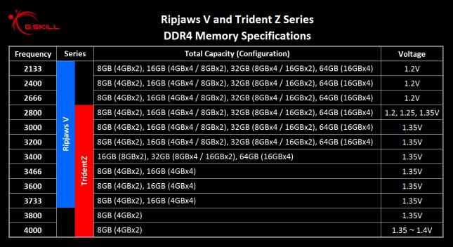 G.Skill DDR4 Memory Kits For Intel Z170