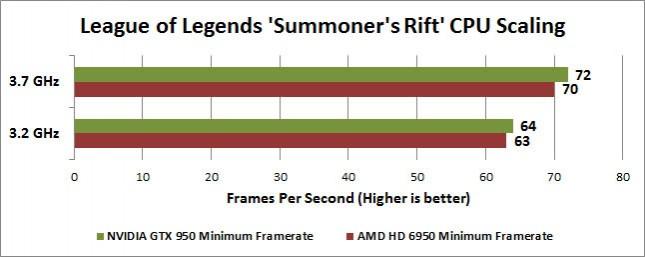 League of Legends Summoner's Rift CPU Scaling