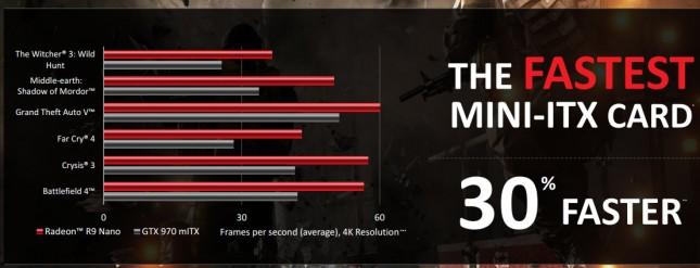 AMD Radeon R9 Nano Peformance