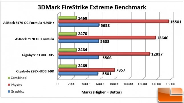 ASRock-Z170-OC-Formula-Charts-3DMark-Fire-Strike
