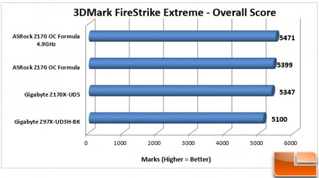 ASRock-Z170-OC-Formula-Charts-3DMark-Overall