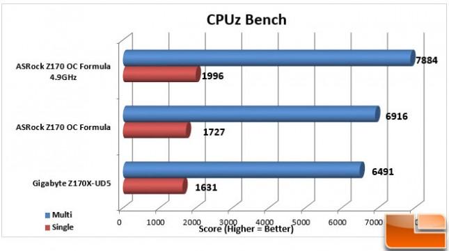 ASRock-Z170-OC-Formula-Charts-CPUz