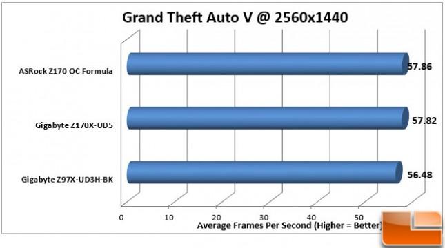 ASRock-Z170-OC-Formula-Charts-GTA-V-1440