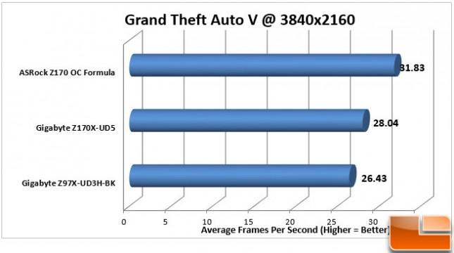 ASRock-Z170-OC-Formula-Charts-GTA-V-4K
