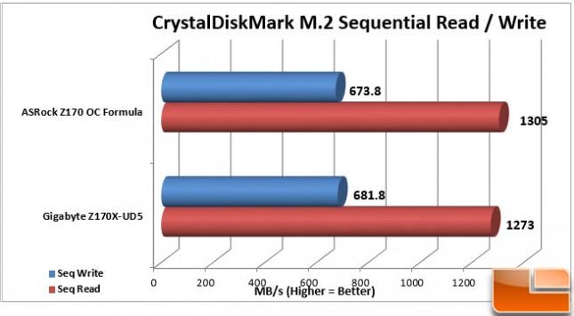 ASRock-Z170-OC-Formula-Charts-M2