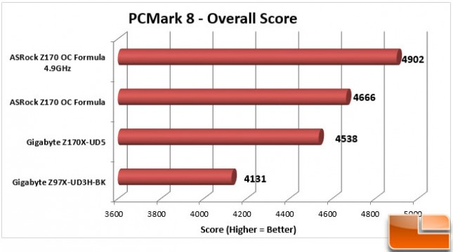 ASRock-Z170-OC-Formula-Charts-PCMark