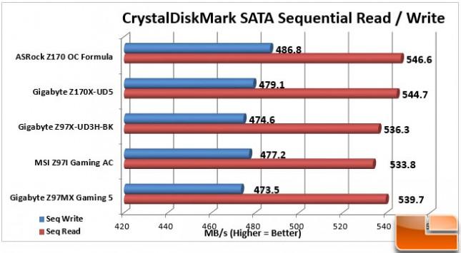 ASRock-Z170-OC-Formula-Charts-SATA