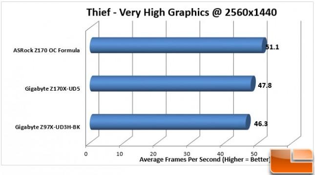 ASRock-Z170-OC-Formula-Charts-Thief-1440