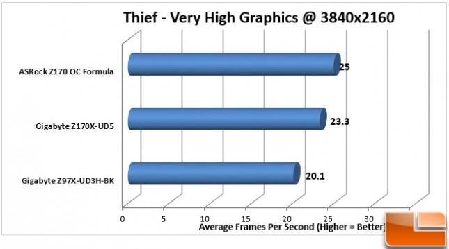ASRock-Z170-OC-Formula-Charts-Thief-4K