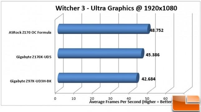ASRock-Z170-OC-Formula-Charts-Witcher3-1080
