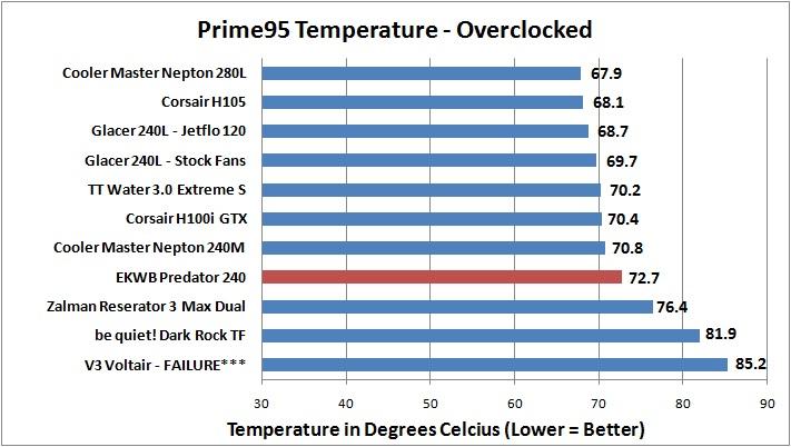 EKWB Predator 240 - Prime95 OC