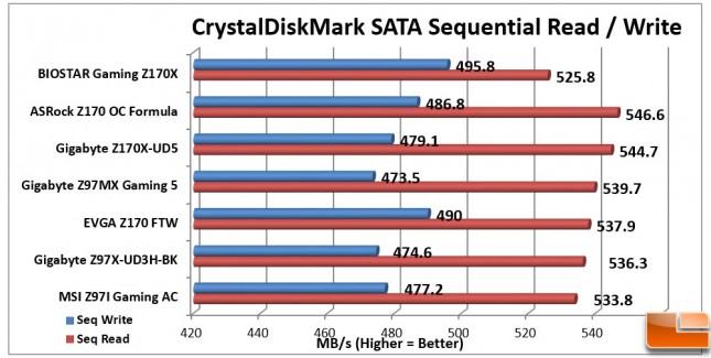 Biostar-Gaming-Z170X-Charts-CDM-SATA