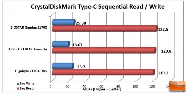 Biostar-Gaming-Z170X-Charts-CDM-Type-C