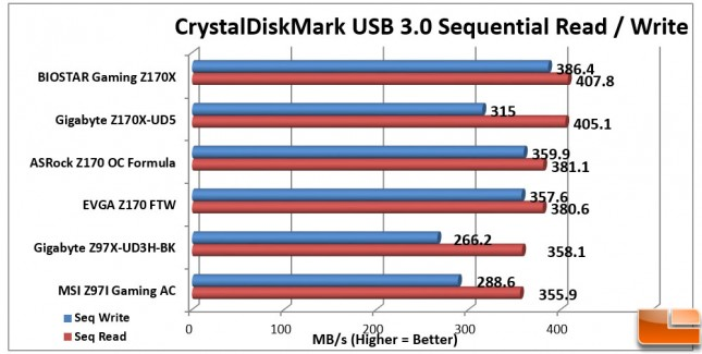 Biostar-Gaming-Z170X-Charts-CDM-USB3