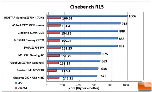 Biostar-Gaming-Z170X-Charts-Cinebench