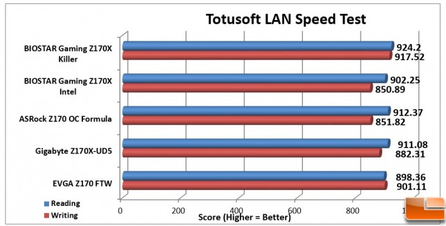 Biostar-Gaming-Z170X-Charts-LAN-Speed-Test