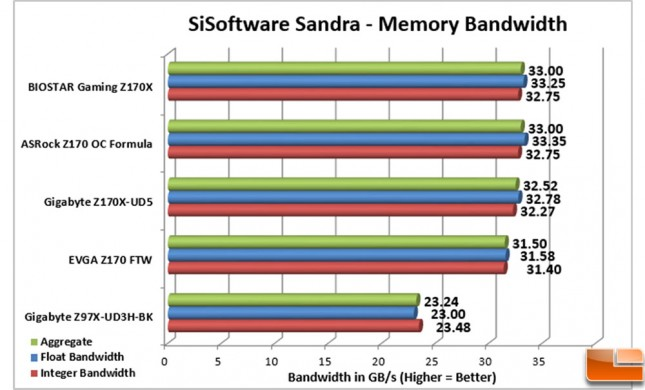 Biostar-Gaming-Z170X-Charts-Sandra