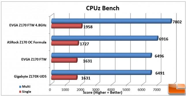 EVGA-Z170-FTW-Charts-CPUz