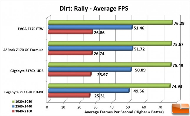 EVGA-Z170-FTW-Charts-Dirt-Rally